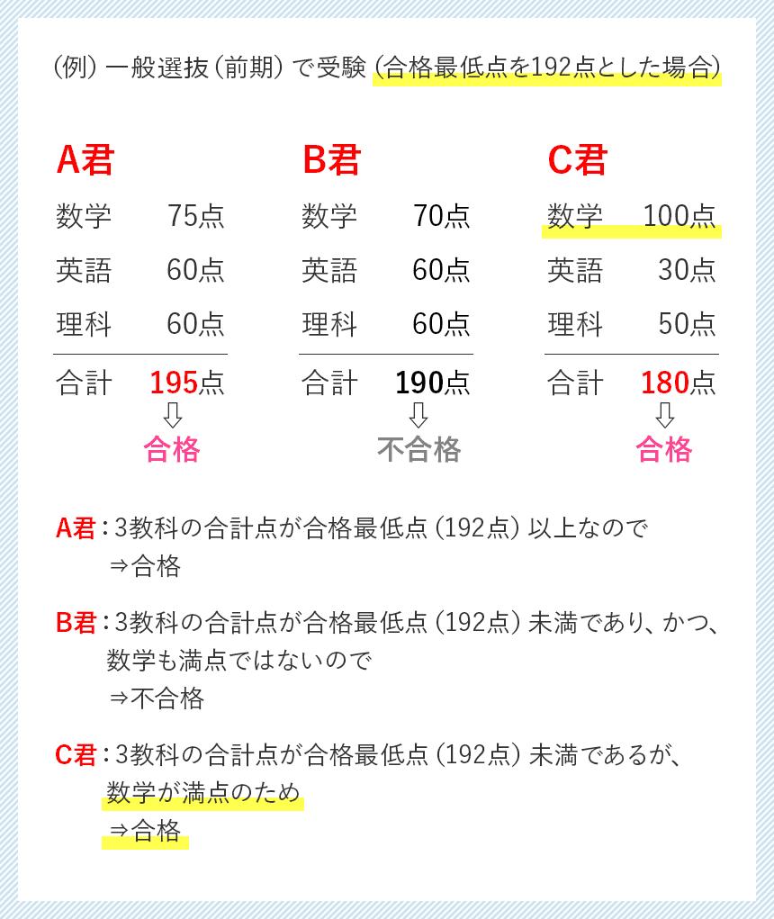 東京 電機 大学 合格 発表 2021年度 一般選抜・大学入学共通テスト利用選抜要項